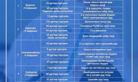 Зургаан дүүргийн 22 байршилд шинжилгээ авч байна